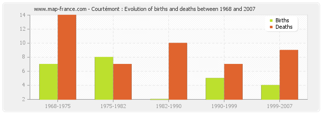 Courtémont : Evolution of births and deaths between 1968 and 2007