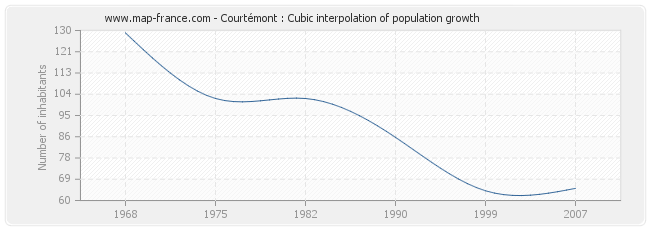 Courtémont : Cubic interpolation of population growth