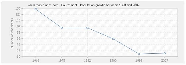 Population Courtémont