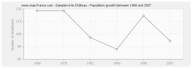 Population Dampierre-le-Château