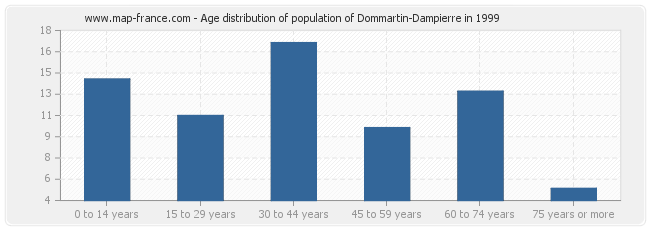 Age distribution of population of Dommartin-Dampierre in 1999
