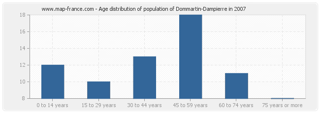 Age distribution of population of Dommartin-Dampierre in 2007
