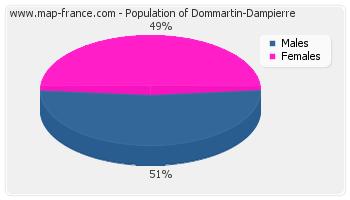 Sex distribution of population of Dommartin-Dampierre in 2007