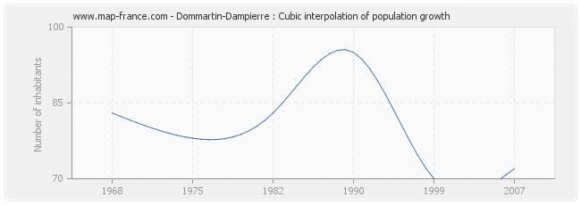 Dommartin-Dampierre : Cubic interpolation of population growth
