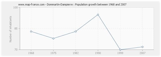 Population Dommartin-Dampierre