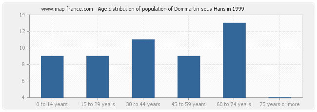 Age distribution of population of Dommartin-sous-Hans in 1999