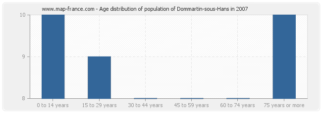 Age distribution of population of Dommartin-sous-Hans in 2007