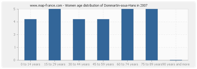Women age distribution of Dommartin-sous-Hans in 2007