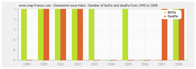 Dommartin-sous-Hans : Number of births and deaths from 1999 to 2008