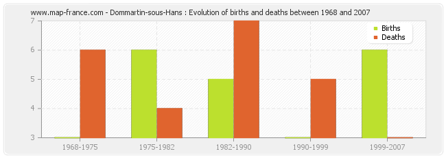 Dommartin-sous-Hans : Evolution of births and deaths between 1968 and 2007