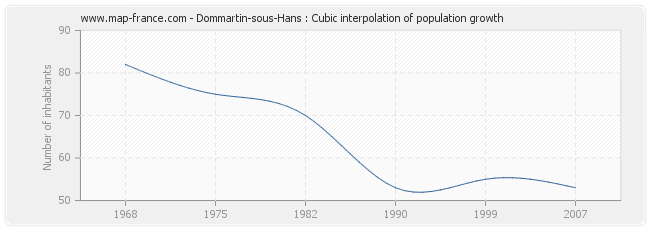 Dommartin-sous-Hans : Cubic interpolation of population growth