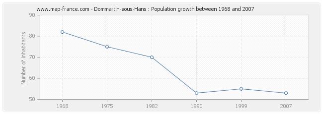 Population Dommartin-sous-Hans