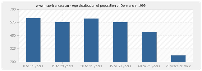 Age distribution of population of Dormans in 1999