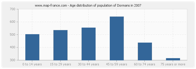 Age distribution of population of Dormans in 2007