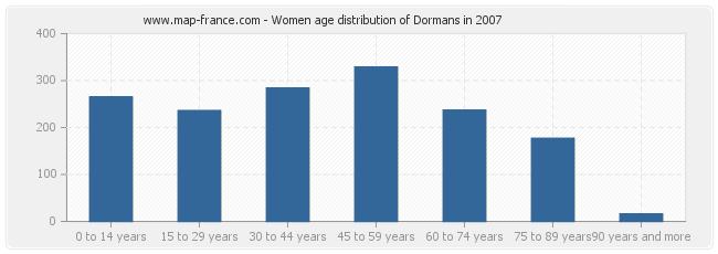 Women age distribution of Dormans in 2007