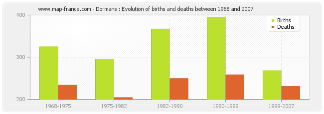 Dormans : Evolution of births and deaths between 1968 and 2007