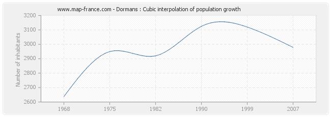 Dormans : Cubic interpolation of population growth