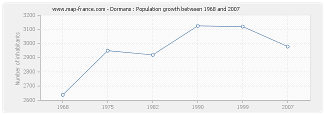 Population Dormans