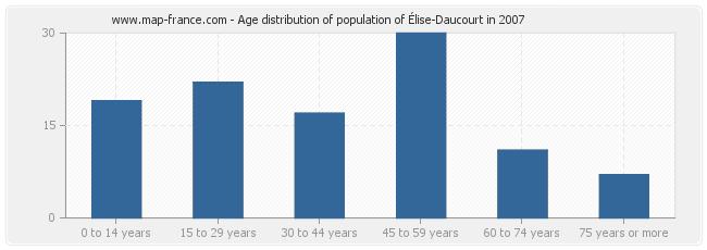 Age distribution of population of Élise-Daucourt in 2007