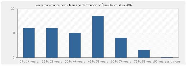 Men age distribution of Élise-Daucourt in 2007