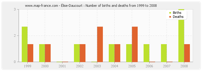 Élise-Daucourt : Number of births and deaths from 1999 to 2008