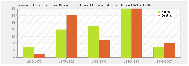 Élise-Daucourt : Evolution of births and deaths between 1968 and 2007