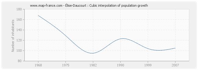 Élise-Daucourt : Cubic interpolation of population growth
