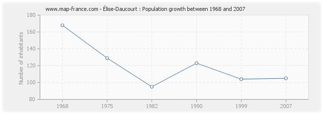 Population Élise-Daucourt