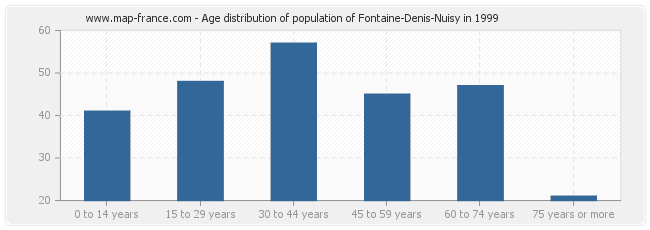 Age distribution of population of Fontaine-Denis-Nuisy in 1999