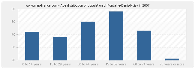 Age distribution of population of Fontaine-Denis-Nuisy in 2007