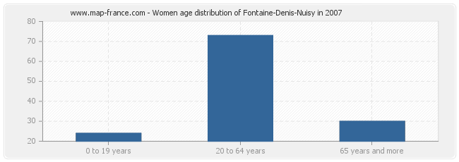 Women age distribution of Fontaine-Denis-Nuisy in 2007