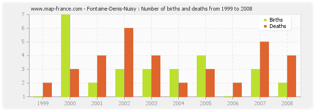 Fontaine-Denis-Nuisy : Number of births and deaths from 1999 to 2008