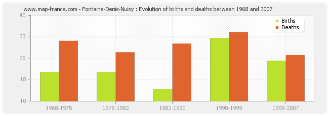 Fontaine-Denis-Nuisy : Evolution of births and deaths between 1968 and 2007