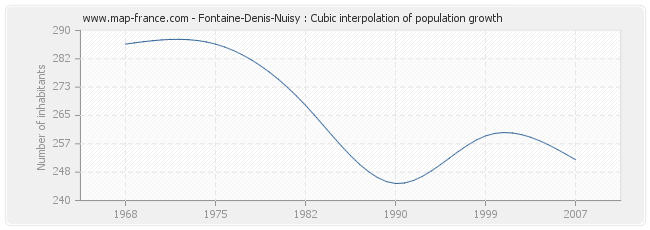 Fontaine-Denis-Nuisy : Cubic interpolation of population growth