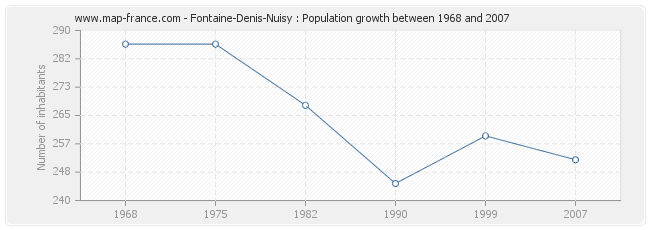 Population Fontaine-Denis-Nuisy