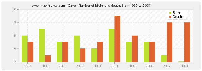 Gaye : Number of births and deaths from 1999 to 2008