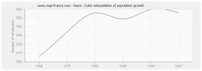 Gaye : Cubic interpolation of population growth