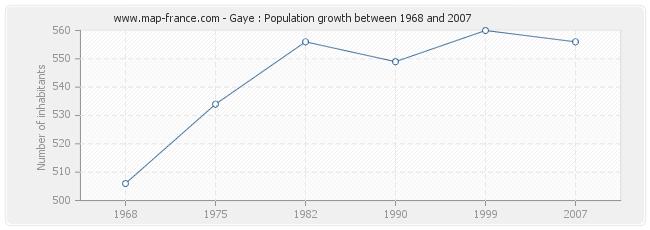 Population Gaye