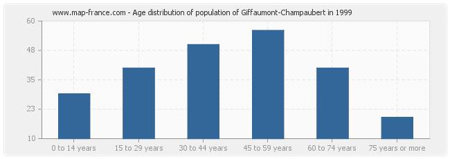 Age distribution of population of Giffaumont-Champaubert in 1999