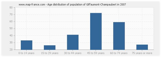 Age distribution of population of Giffaumont-Champaubert in 2007
