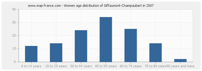 Women age distribution of Giffaumont-Champaubert in 2007