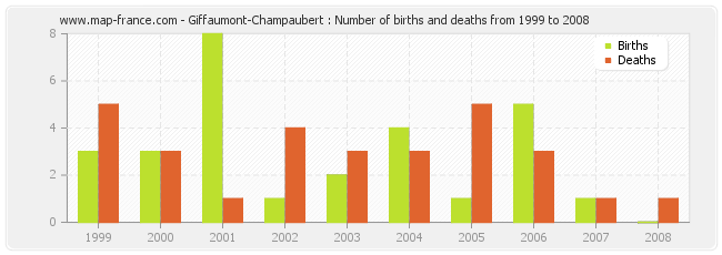 Giffaumont-Champaubert : Number of births and deaths from 1999 to 2008