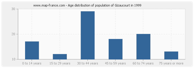 Age distribution of population of Gizaucourt in 1999