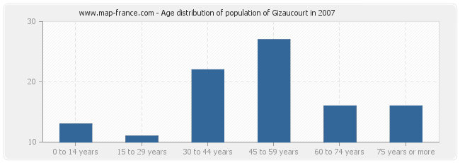 Age distribution of population of Gizaucourt in 2007