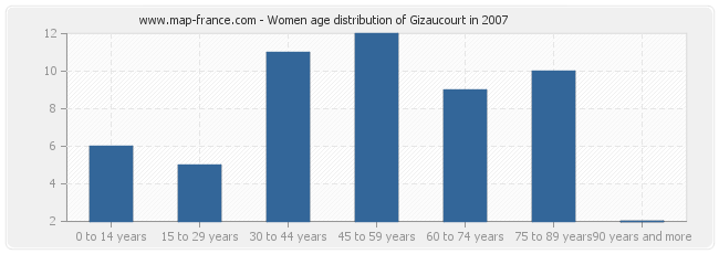 Women age distribution of Gizaucourt in 2007