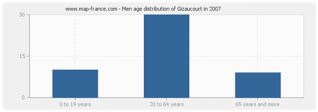 Men age distribution of Gizaucourt in 2007