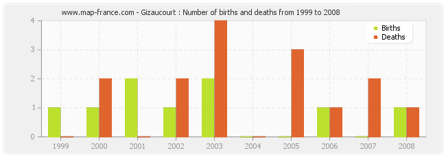 Gizaucourt : Number of births and deaths from 1999 to 2008