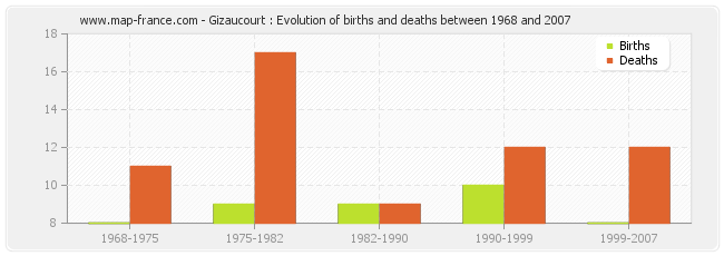 Gizaucourt : Evolution of births and deaths between 1968 and 2007