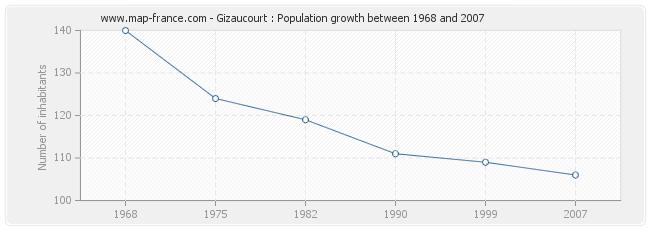 Population Gizaucourt