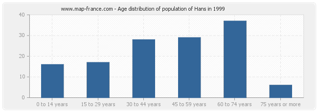 Age distribution of population of Hans in 1999